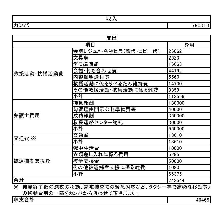 7・6収支報告0001